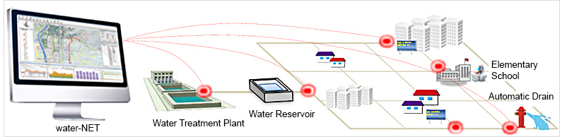 Intelligent Operation of Water Network