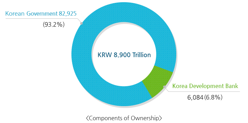 Components of Ownership : KRW 7.191 Trillion - Government 64,877 (91.5%), Korea Development Bank 6,084(8.5%)