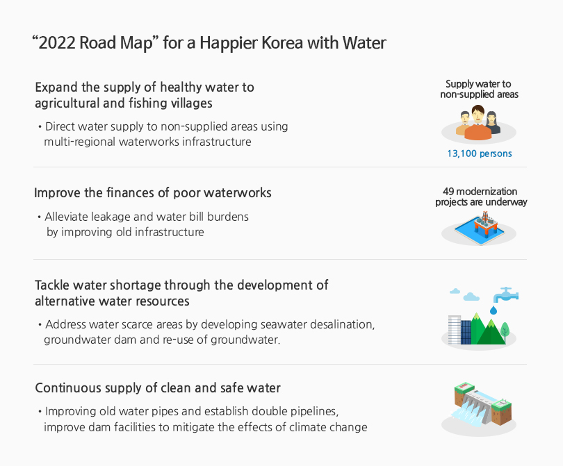 2022 Road Map for a Happier Korea with Water - Rights for All, Water Rights