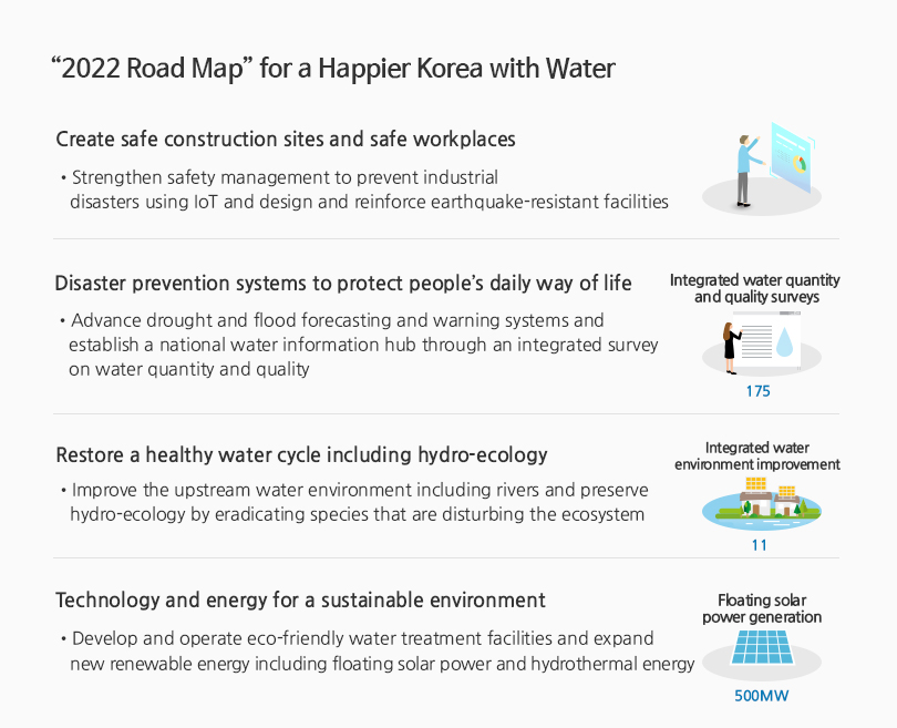 2022 Road Map for a Happier Korea with Water - Sustainable safety and environment