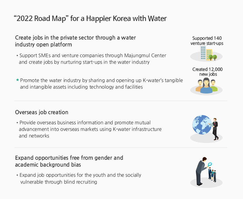 2022 Road Map for a Happier Korea with Water - Improve the quality of employment and labor