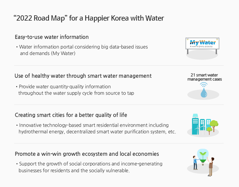 2022 Road Map for a Happier Korea with Water - People-oriented customized services