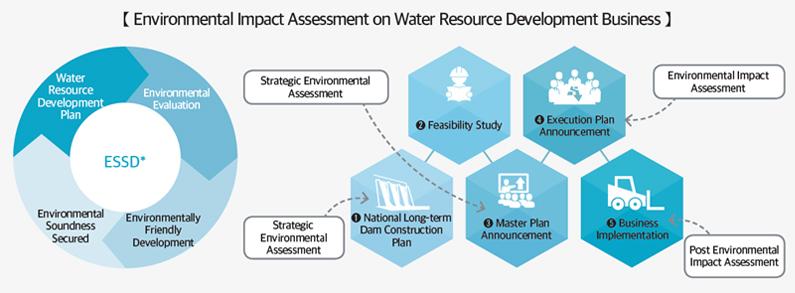 environmental assessment office needed - 795×293
